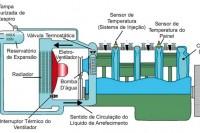 Esquema de configuração encontrado em modelos Honda e Toyota, em que o tanque de expansão conta com apenas um tubo de ligação ao radiador. Neste caso, a tampa pressurizada fica no próprio radiador