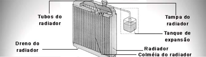 Configuração em que não há tampa no radiador, apenas no reservatório de expansão